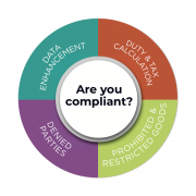 How compliant are you?